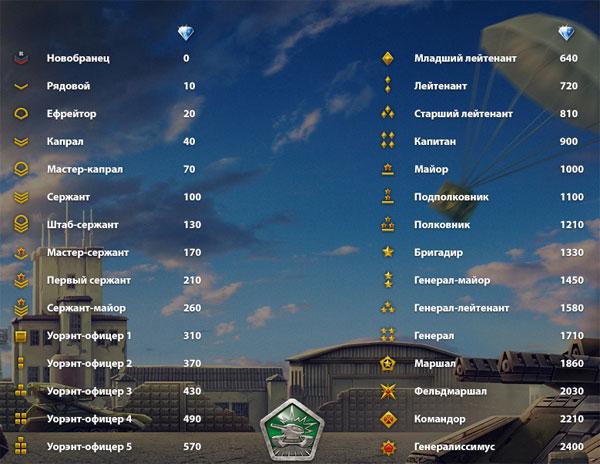 Таблица рефералов танки онлайн